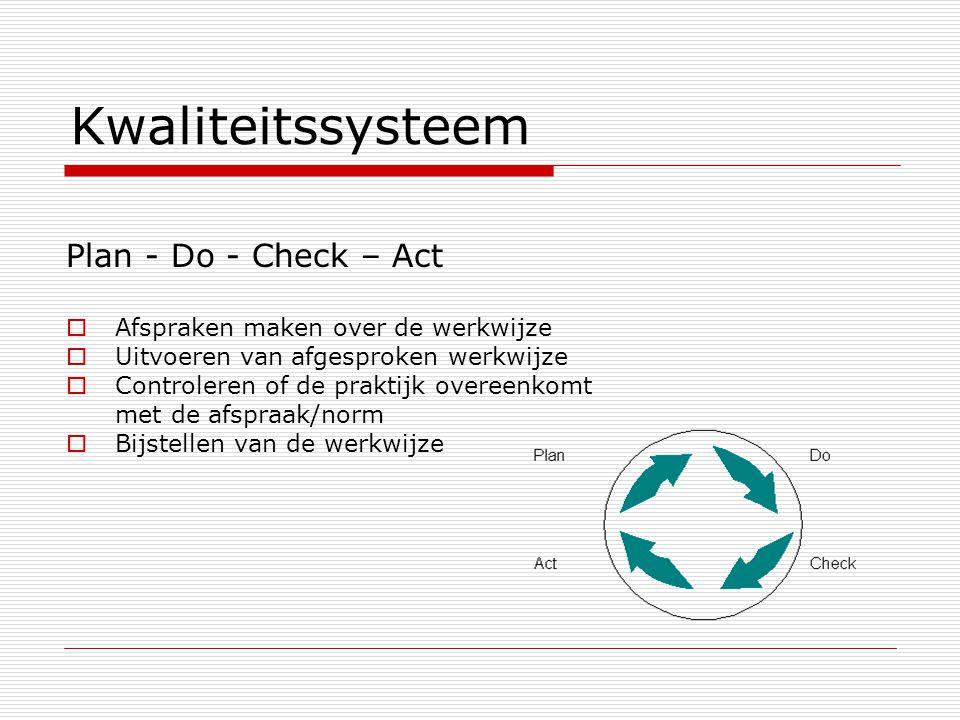 Kwaliteitssysteem Plan - Do - Check – Act  Afspraken maken over de werkwijze  Uitvoeren van afgesproken werkwijze  Controleren of de praktijk overe