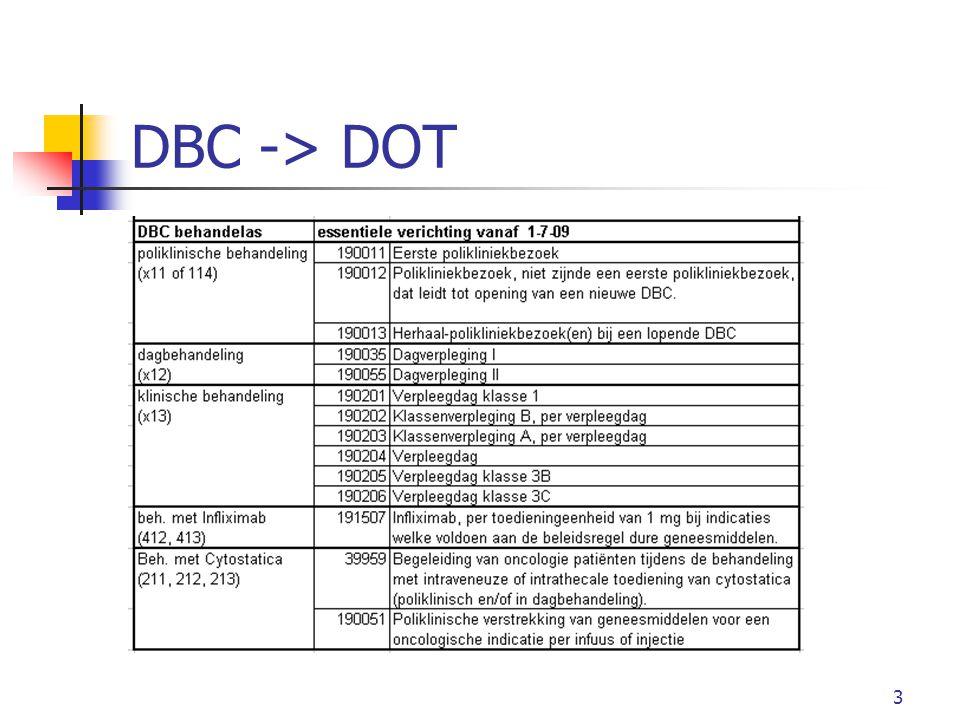 14 Add-on Reumatologie betreft: Infliximab Rituximab Abatacept Tocilizumab Etanercept Adalimumab Golimumab Certolizumab