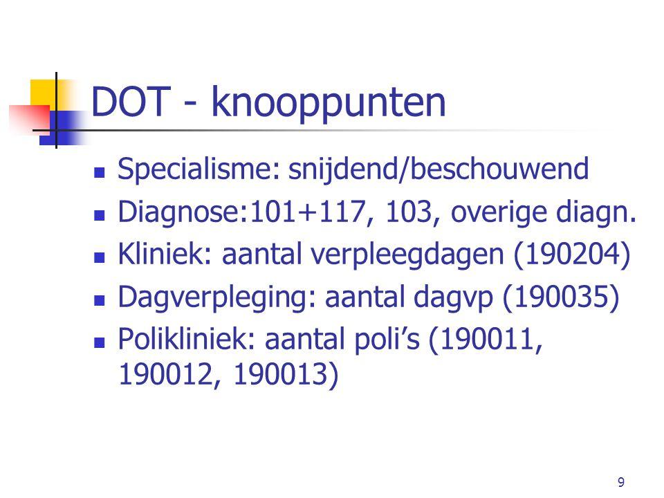 9 DOT - knooppunten Specialisme: snijdend/beschouwend Diagnose:101+117, 103, overige diagn.