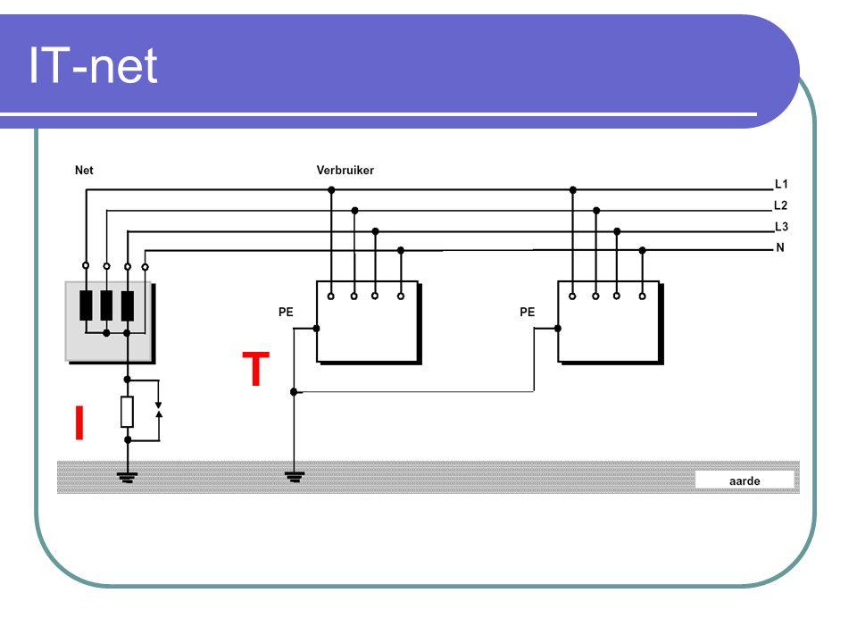 IT-net: opmerking Verbruikers die tegelijk aangeraakt kunnen worden MOETEN via dezelfde aardingsgeleider met elkaar verbonden worden.