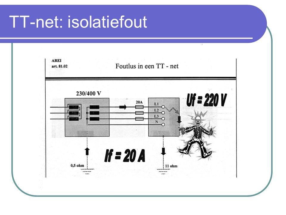 TT-net Bij een TT- net is men verplicht een verliesstroomschakelaar te plaatsen in het begin van de installatie.