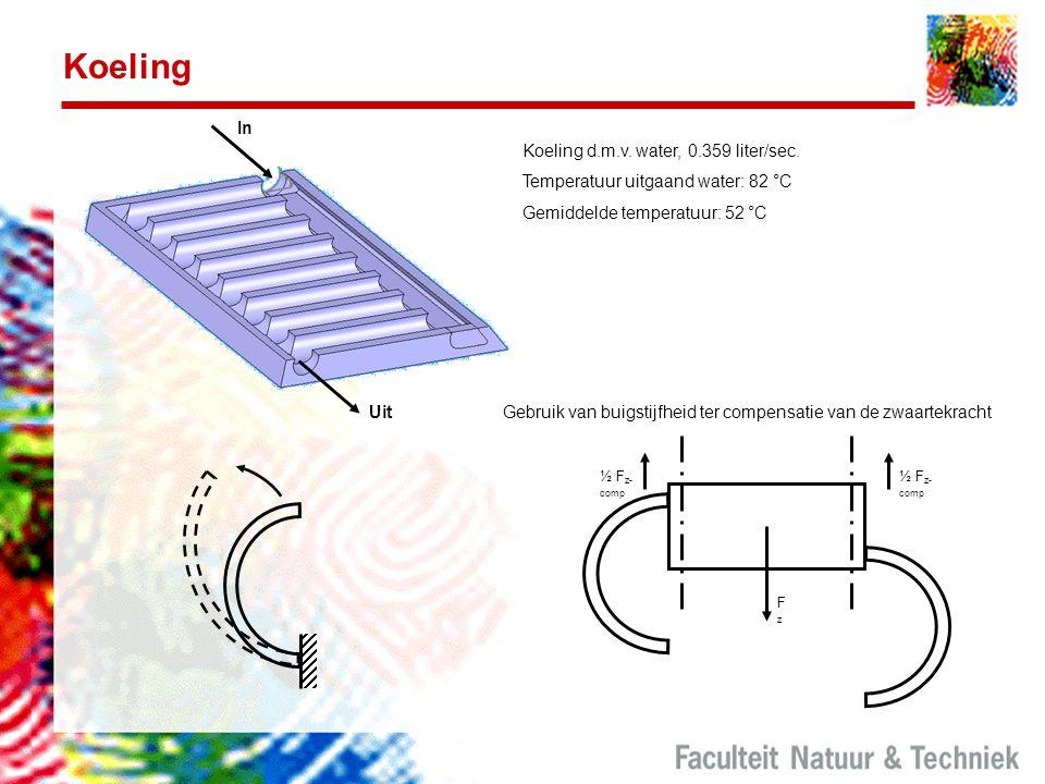 Koeling Gebruik van buigstijfheid ter compensatie van de zwaartekracht ½ F z- comp FzFz In Uit Koeling d.m.v. water, 0.359 liter/sec. Temperatuur uitg