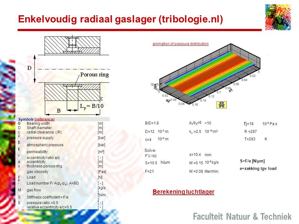 Enkelvoudig radiaal gaslager (tribologie.nl) p s /p a =6 <10 K B/D=1.8 =1810 -6 Pa.s D=12 10 -3 m k p =2.5 10 -15 m 2 R =287 c=4 10 -6 mT=293 F * 0.16