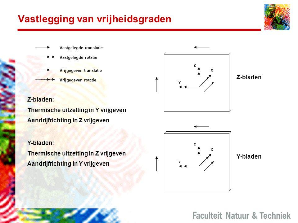 Vastlegging van vrijheidsgraden Y X Z Y-bladen Vrijgegeven translatie Vrijgegeven rotatie Vastgelegde translatie Vastgelegde rotatie Y X Z Z-bladen Y-