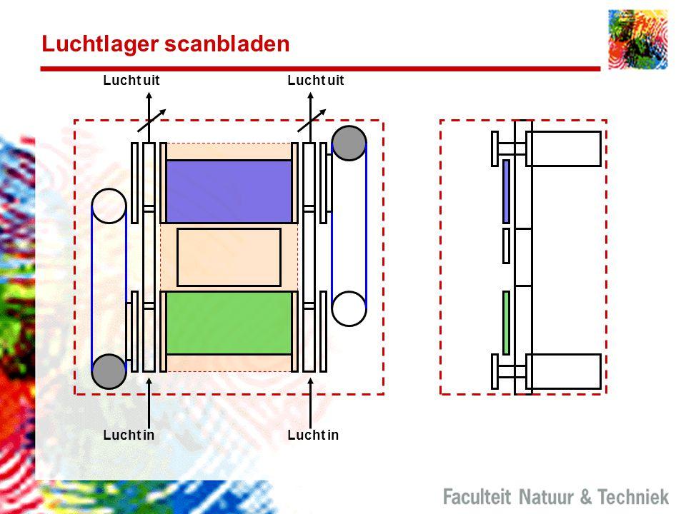 Luchtlager scanbladen Lucht uit Lucht in Lucht uit Lucht in