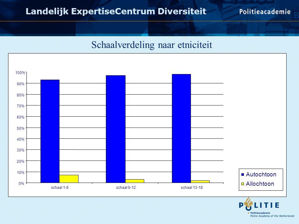 Landelijk ExpertiseCentrum Diversiteit 0% 10% 20% 30% 40% 50% 60% 70% 80% 90% 100% schaal 1-8schaal 9-12schaal 13-18 Autochtoon Allochtoon Schaalverdeling naar etniciteit