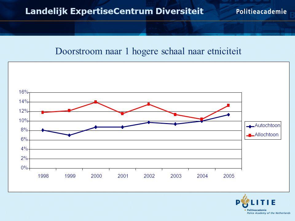 Landelijk ExpertiseCentrum Diversiteit 0% 2% 4% 6% 8% 10% 12% 14% 16% 1998 1999 2000 2001 2002 2003 2004 2005 Autochtoon Allochtoon Doorstroom naar 1 hogere schaal naar etniciteit