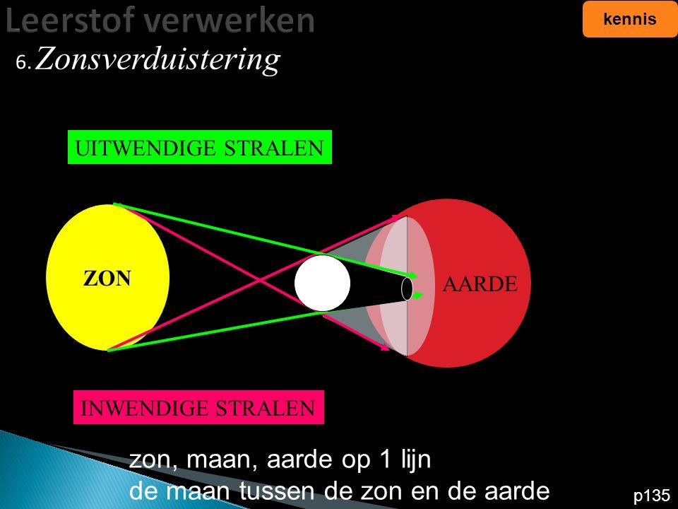 Leerstof verwerken 6. kennis p135 zon, maan, aarde op 1 lijn de maan tussen de zon en de aarde AARDE ZON INWENDIGE STRALEN UITWENDIGE STRALEN Zonsverd