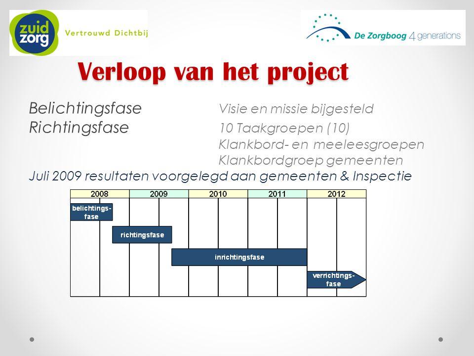 Verloop van het project Belichtingsfase Visie en missie bijgesteld Richtingsfase 10 Taakgroepen (10) Klankbord- en meeleesgroepen Klankbordgroep gemee