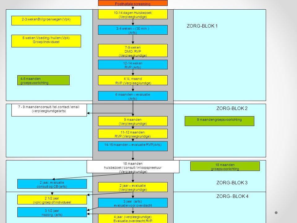 Pluspakket Basiszorg Alternatieve contactmomenten ZORG- BLOK 4 ZORG-BLOK 2 ZORG-BLOK 3 ZORG-BLOK 1 10-14 dagen Huisbezoek (Verpleegkundige) 3-4 weken
