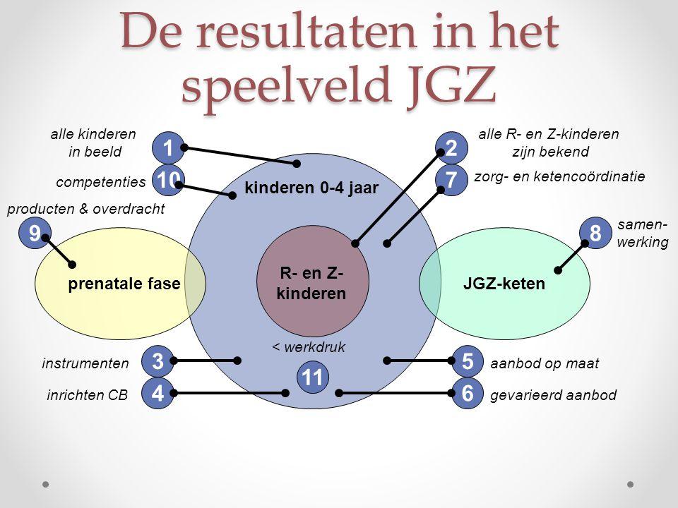 De resultaten in het speelveld JGZ kinderen 0-4 jaar prenatale faseJGZ-keten R- en Z- kinderen 3 instrumenten 4 inrichten CB 5 aanbod op maat 6 gevari