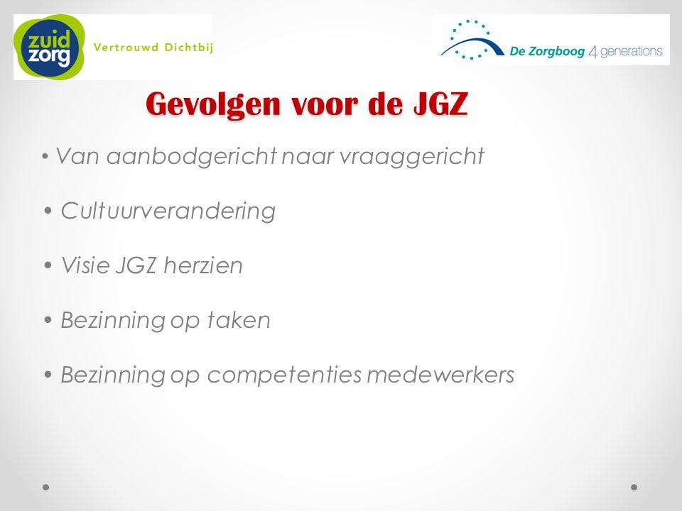 Gevolgen voor de JGZ Van aanbodgericht naar vraaggericht Cultuurverandering Visie JGZ herzien Bezinning op taken Bezinning op competenties medewerkers