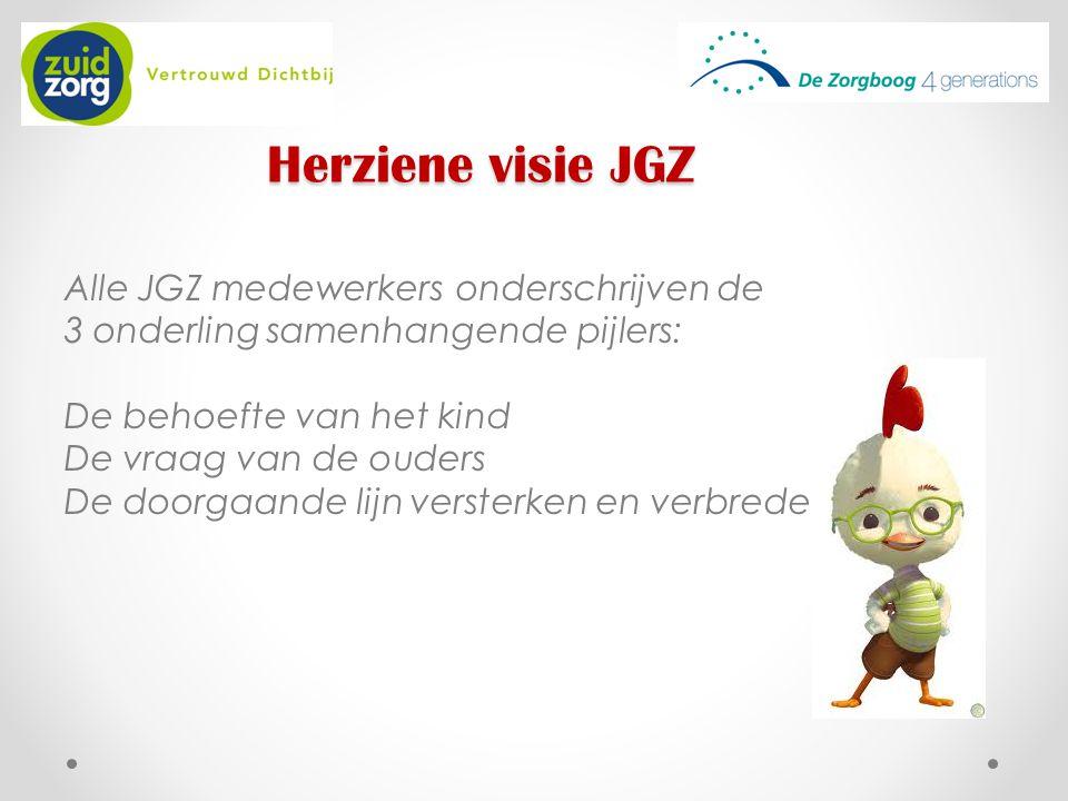 Herziene visie JGZ Alle JGZ medewerkers onderschrijven de 3 onderling samenhangende pijlers: De behoefte van het kind De vraag van de ouders De doorga