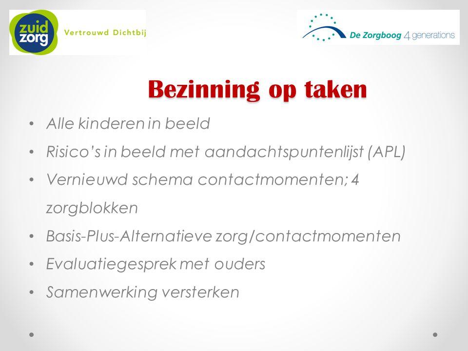 Bezinning op taken Alle kinderen in beeld Risico's in beeld met aandachtspuntenlijst (APL) Vernieuwd schema contactmomenten; 4 zorgblokken Basis-Plus-