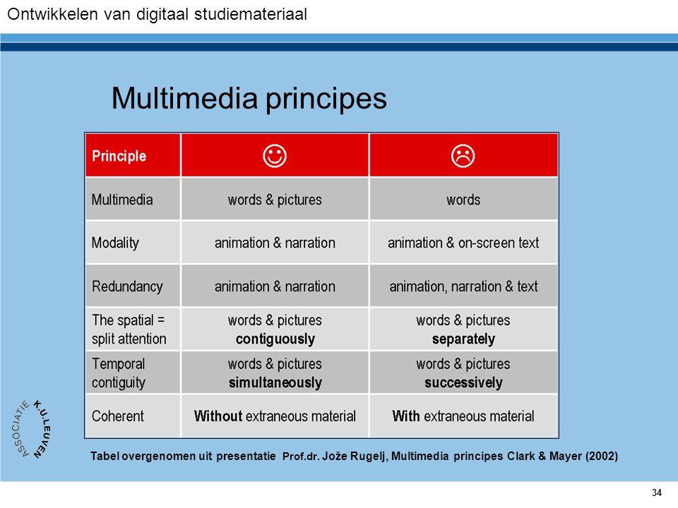 34 Multimedia principes Tabel overgenomen uit presentatie Prof.dr. Jože Rugelj, Multimedia principes Clark & Mayer (2002) Ontwikkelen van digitaal stu