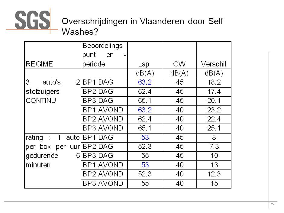 26 Bedrijfsduur correctieterm (rating) (niet voorzien in Vlarem) Een carwash heeft geen continu werkingsritme. Voorbeeld : het wassen van een auto duu