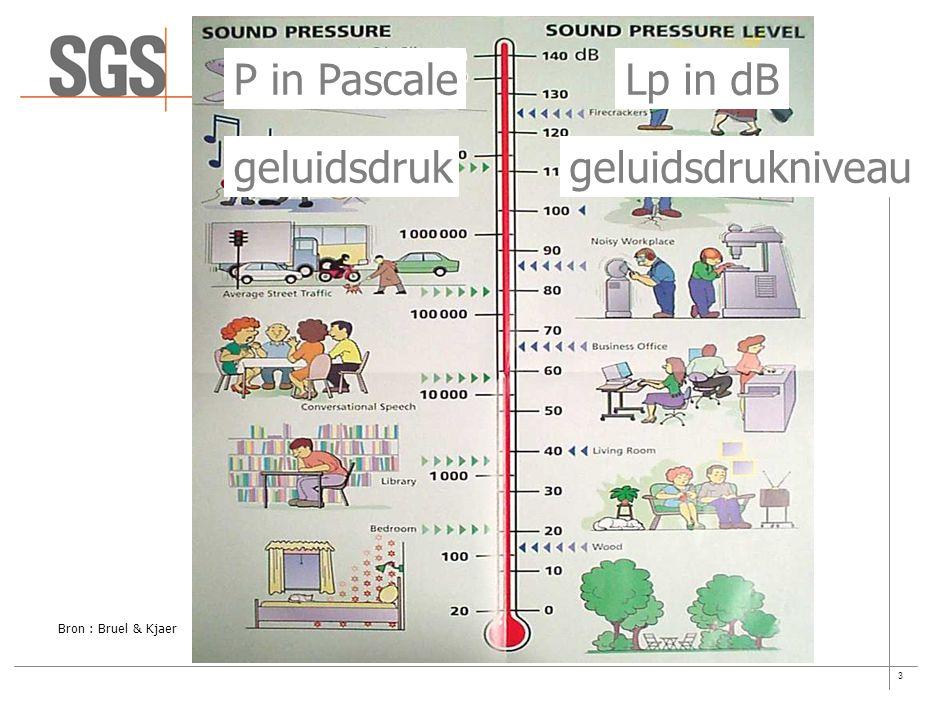 3 Bron : Bruel & Kjaer P in PascaleLp in dB geluidsdrukgeluidsdrukniveau