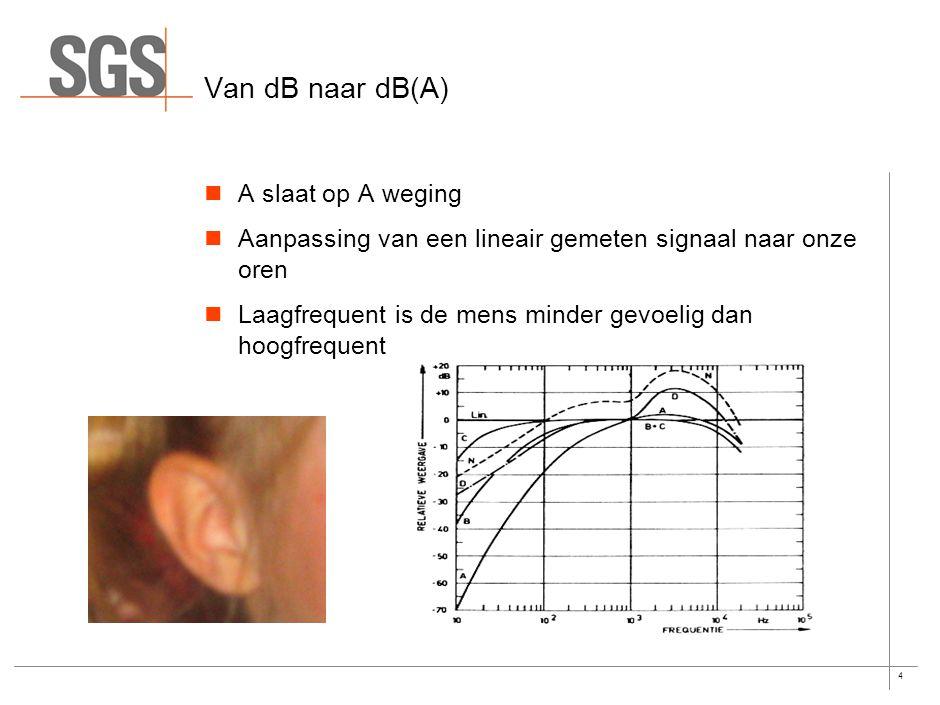 4 Van dB naar dB(A) A slaat op A weging Aanpassing van een lineair gemeten signaal naar onze oren Laagfrequent is de mens minder gevoelig dan hoogfrequent