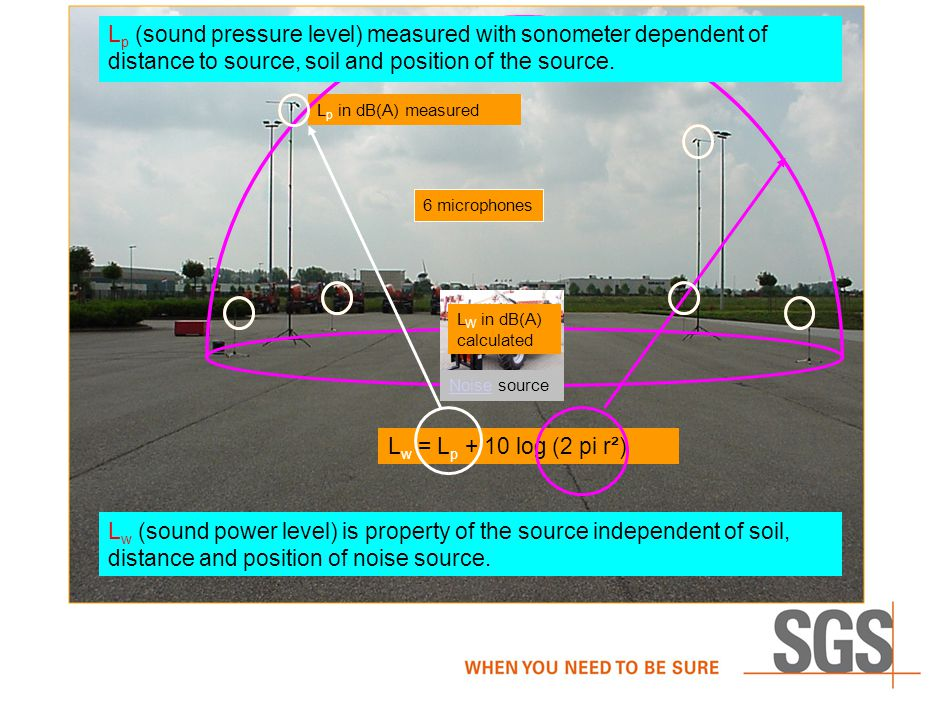 6 microphones L p in dB(A) measured L w = L p + 10 log (2 pi r²) 6 microphones L p (sound pressure level) measured with sonometer dependent of distance to source, soil and position of the source.