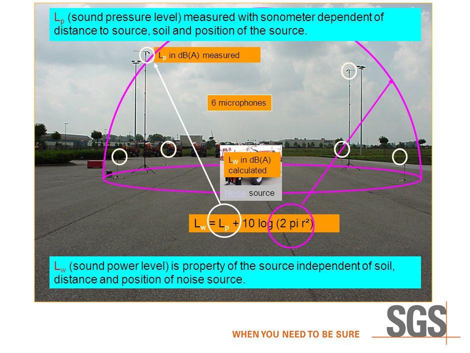 4 Van dB naar dB(A) A slaat op A weging Aanpassing van een lineair gemeten signaal naar onze oren Laagfrequent is de mens minder gevoelig dan hoogfreq