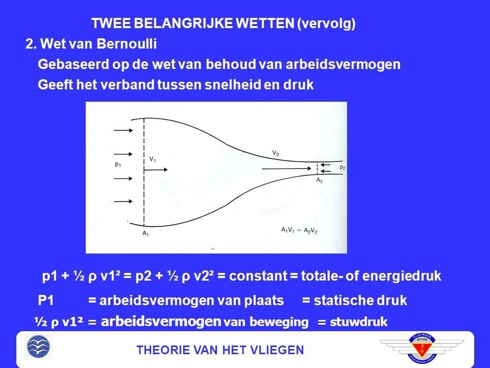 THEORIE VAN HET VLIEGEN TWEE BELANGRIJKE WETTEN 1. Continuïteitswet (Wet van behoud van volume) Volume dat per tijdseenheid door een doorsnede stroomt