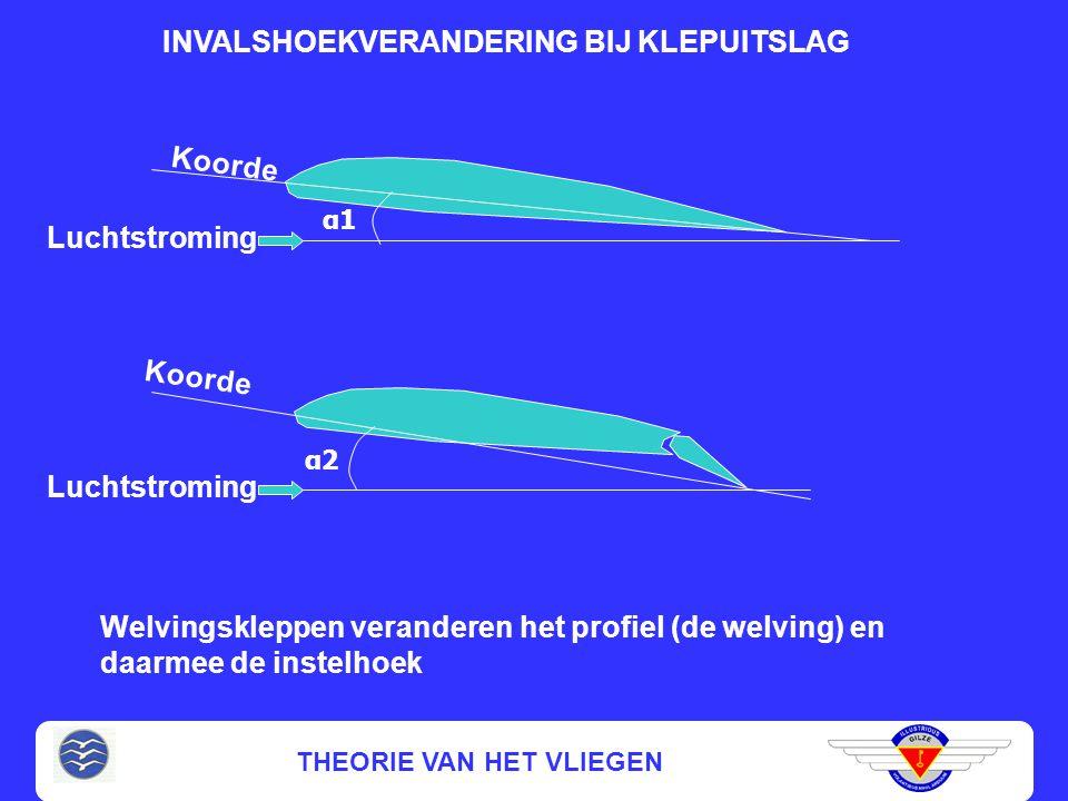 THEORIE VAN HET VLIEGEN BEINVLOEDING VAN DRAAGKRACHT EN WEERSTAND Prestatiezweefvliegtuigen hebben welvingskleppen (flaps)