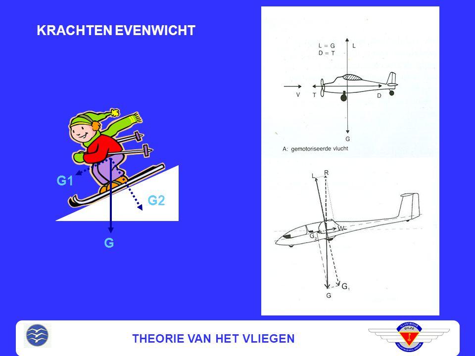 THEORIE VAN HET VLIEGEN VLIEGMECHANICA Studie van de beweging van het zwaartepunt, o.i.v. zwaartekracht en aerodynamische krachten Prestatieleer Prest
