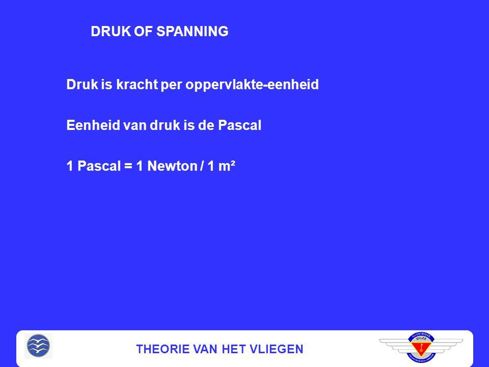 THEORIE VAN HET VLIEGEN DRUK OF SPANNING Druk is kracht per oppervlakte-eenheid 1 Pascal = 1 Newton / 1 m² Eenheid van druk is de Pascal