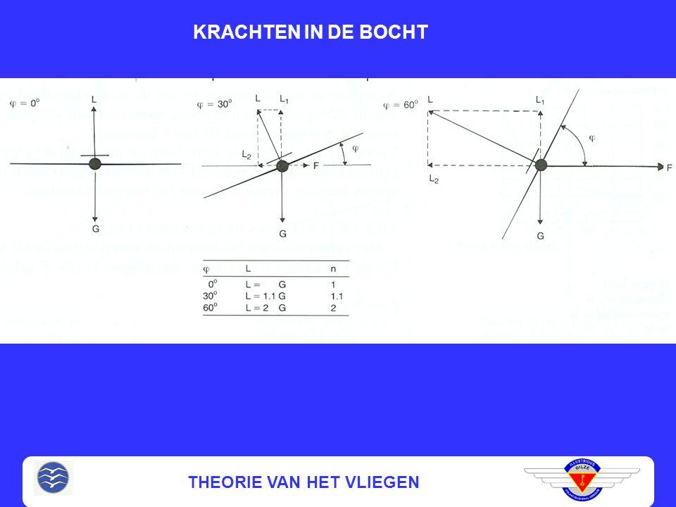 THEORIE VAN HET VLIEGEN INVLOED VAN HET GEWICHT (vervolg) V(nieuw) voor beste glijhoek = V(oud) x √G(nieuw) / √G(oud) Minimale glijhoek blijft hetzelf