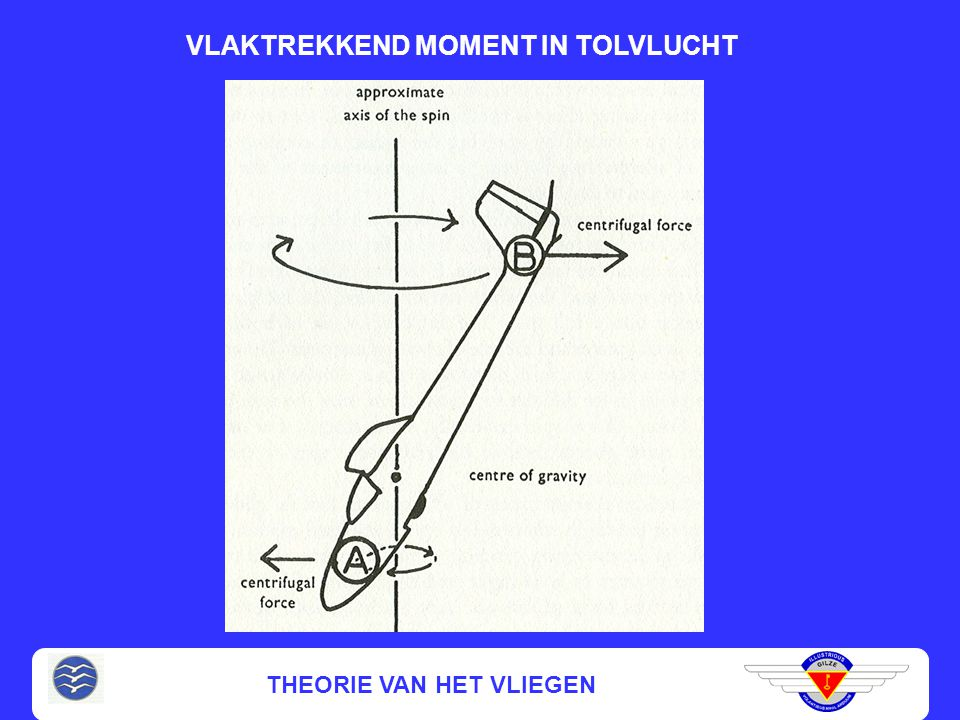 THEORIE VAN HET VLIEGEN TOLVLUCHT (vervolg) Overtrokken vliegtoestand, met draaing om topas en langsas (autorotatie)