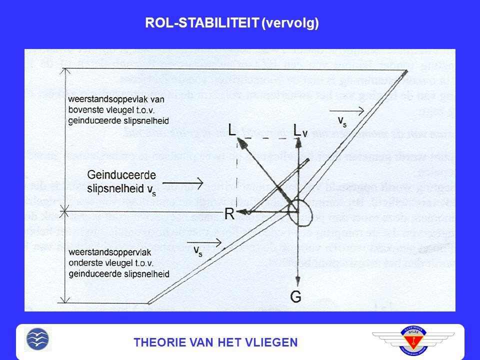 THEORIE VAN HET VLIEGEN ROL-STABILITEIT Hoe? V-vorm van de vleugel Ligging v.h. zwaartepunt in verticale zin