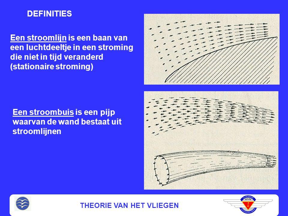 THEORIE VAN HET VLIEGEN INTERFERENTIE WEERSTAND Extra weerstand als gevolg van onderlinge beïnvloeding van de luchtstromingen over de diverse onderdelen