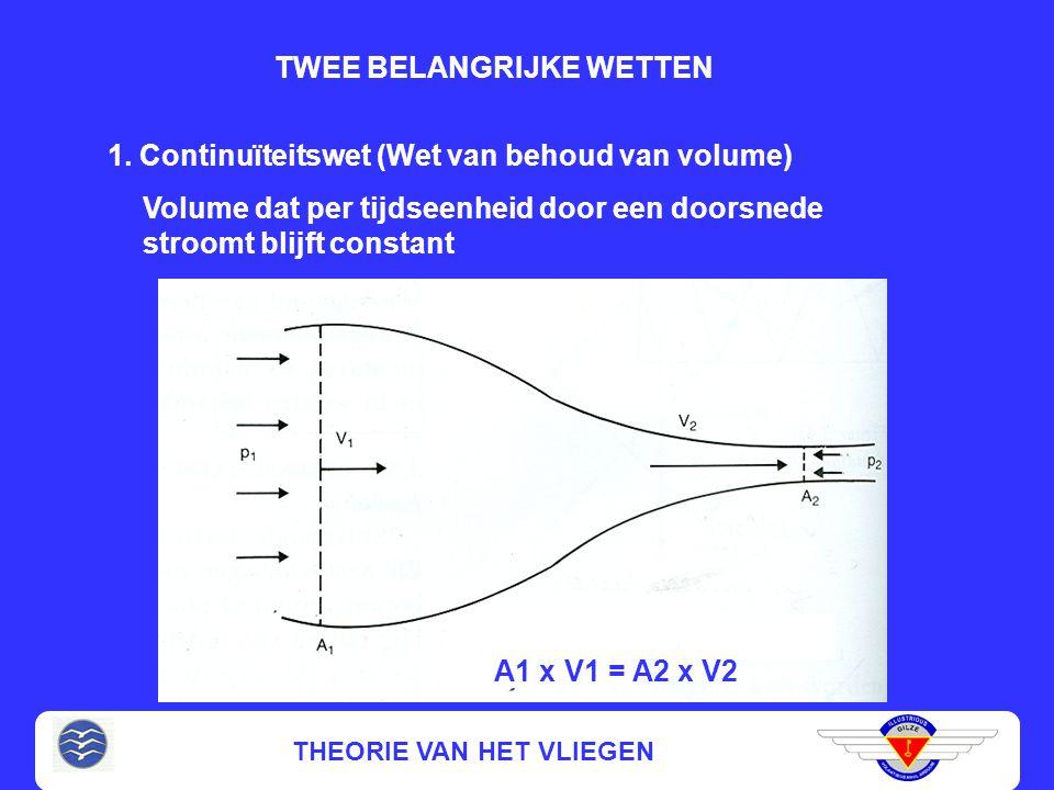 THEORIE VAN HET VLIEGEN DEFINITIES Een stroomlijn is een baan van een luchtdeeltje in een stroming die niet in tijd veranderd (stationaire stroming) E