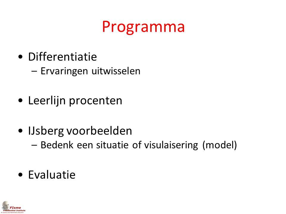 Programma Differentiatie –Ervaringen uitwisselen Leerlijn procenten IJsberg voorbeelden –Bedenk een situatie of visulaisering (model) Evaluatie