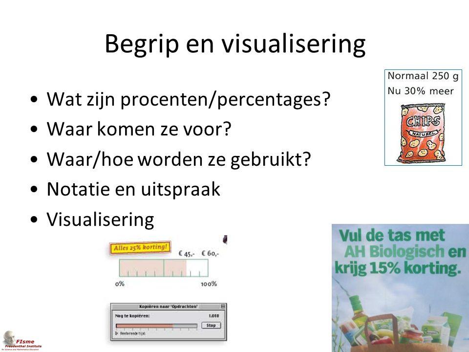 Begrip en visualisering Wat zijn procenten/percentages? Waar komen ze voor? Waar/hoe worden ze gebruikt? Notatie en uitspraak Visualisering