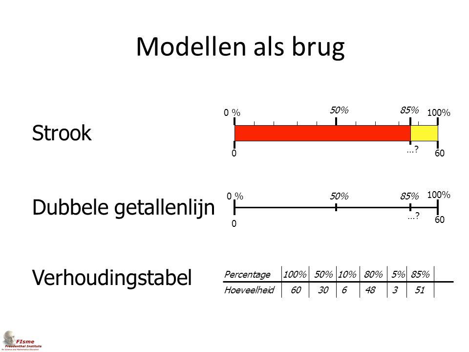 Modellen als brug Hoeveelheid Percentage100% 60 50% 30 10% 648 0 %100% 50% 060 …? 0 % 100% 50% 0 60 …? Strook Dubbele getallenlijn Verhoudingstabel 85