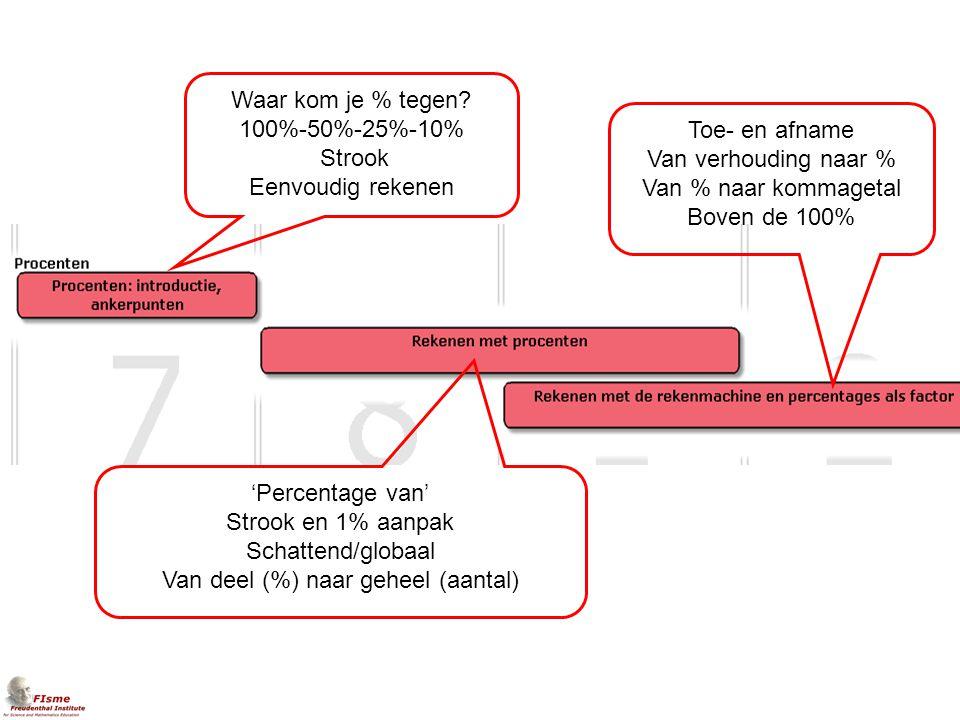 leerlijnen Waar kom je % tegen? 100%-50%-25%-10% Strook Eenvoudig rekenen 'Percentage van' Strook en 1% aanpak Schattend/globaal Van deel (%) naar geh