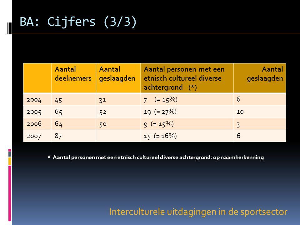 Interculturele uitdagingen in de sportsector BA: Cijfers (3/3) Aantal deelnemers Aantal geslaagden Aantal personen met een etnisch cultureel diverse achtergrond (*) Aantal geslaagden 200445317 (= 15%)6 2005655219 (= 27%)10 200664509 (= 15%)3 20078715 (= 16%)6 * Aantal personen met een etnisch cultureel diverse achtergrond: op naamherkenning