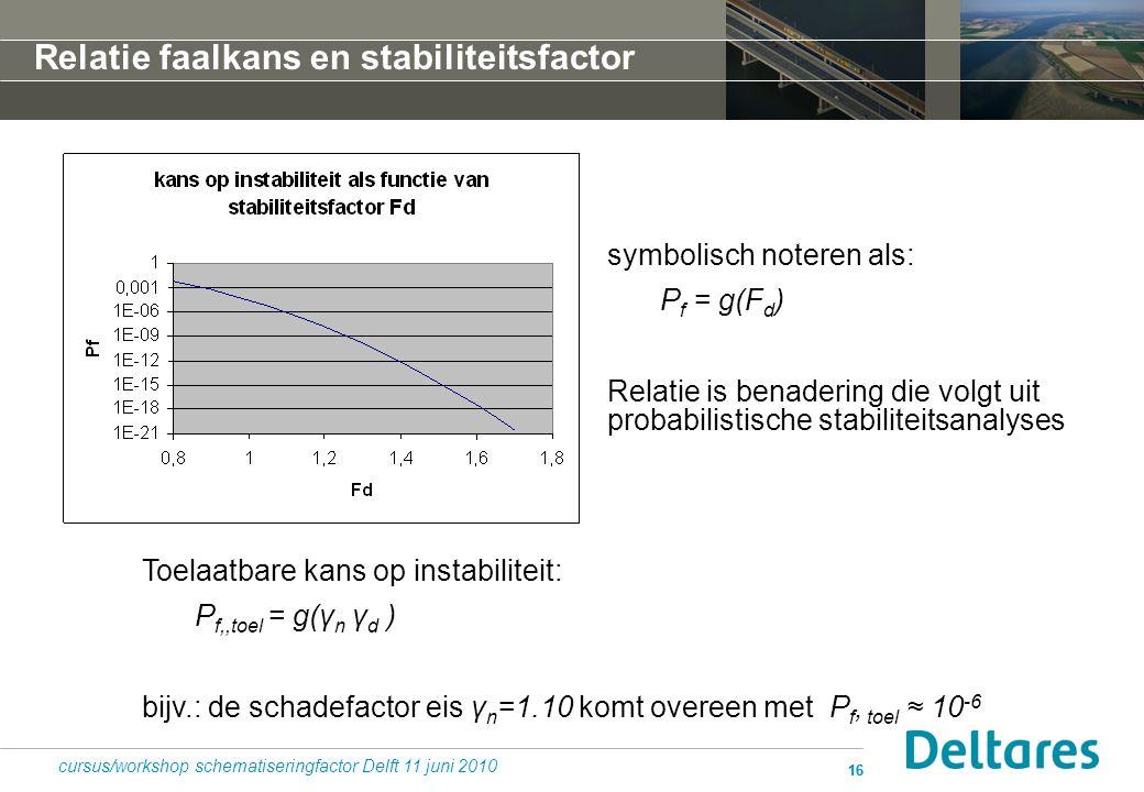 16 symbolisch noteren als: P f = g(F d ) Relatie is benadering die volgt uit probabilistische stabiliteitsanalyses cursus/workshop schematiseringfacto