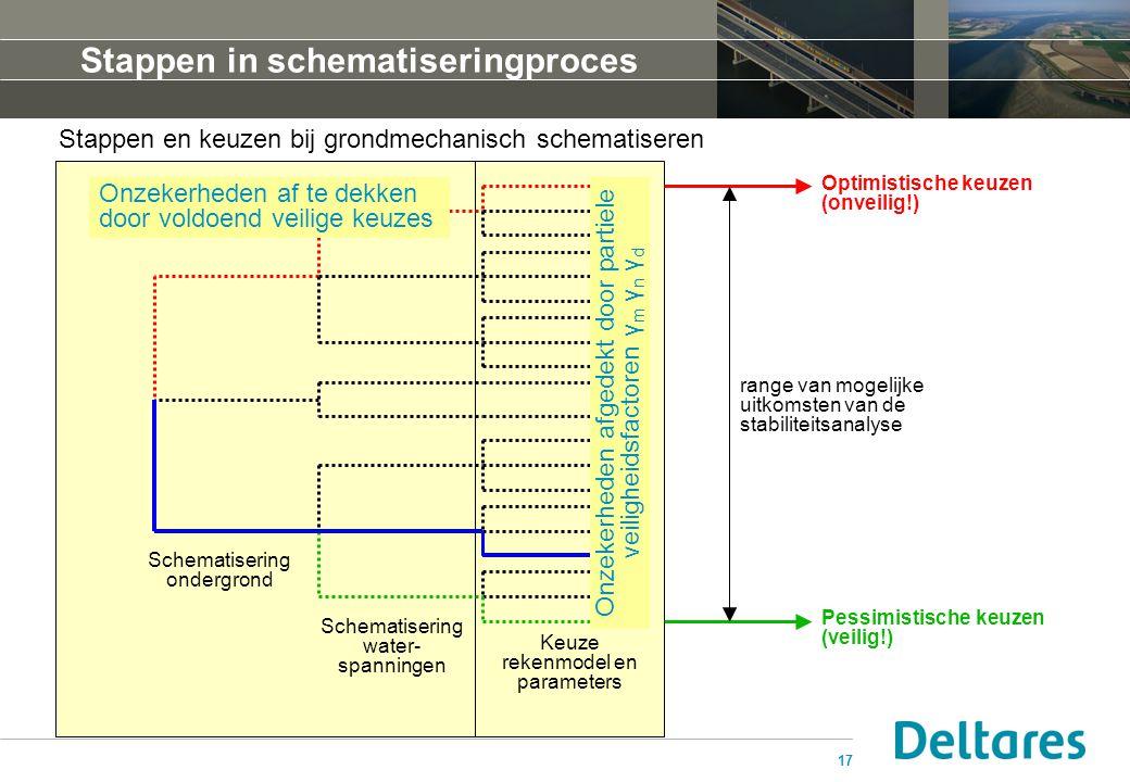 17 Stappen in schematiseringproces Stappen en keuzen bij grondmechanisch schematiseren Optimistische keuzen (onveilig!) Pessimistische keuzen (veilig!