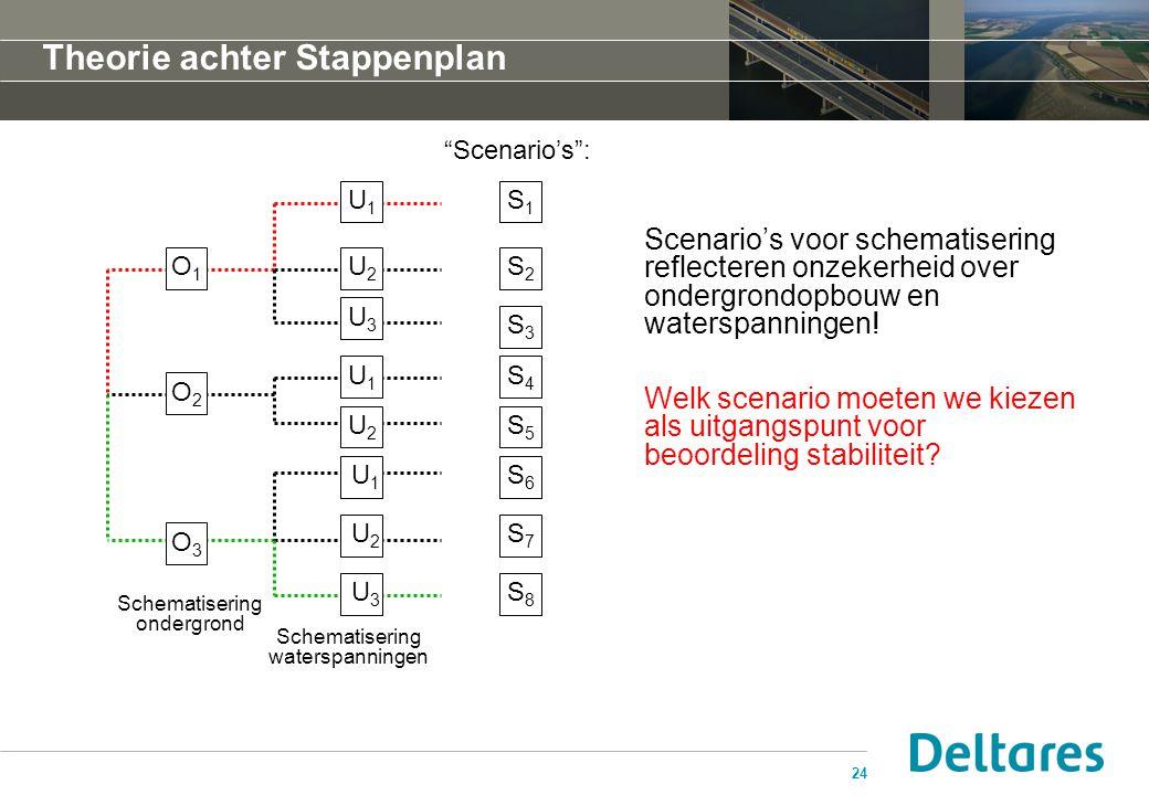 """24 Theorie achter Stappenplan Schematisering ondergrond Schematisering waterspanningen O1O1 O2O2 O3O3 U1U1 U2U2 U3U3 U 1 U 2 U 3 """"Scenario's"""": U1U1 U2"""