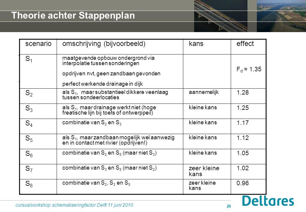 26.. cursus/workshop schematiseringfactor Delft 11 juni 2010 scenarioomschrijving (bijvoorbeeld)kanseffect S1S1 maatgevende opbouw ondergrond via inte