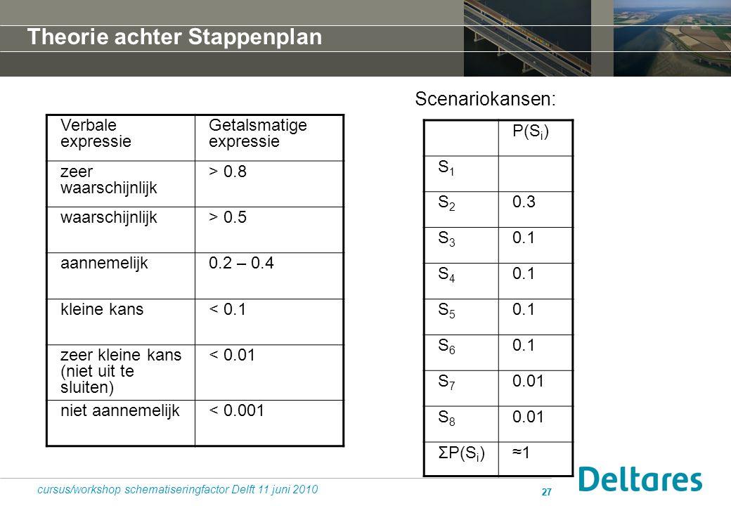 27 cursus/workshop schematiseringfactor Delft 11 juni 2010 P(S i ) S1S1 S2S2 0.3 S3S3 0.1 S4S4 S5S5 S6S6 S7S7 0.01 S8S8 ΣP(S i )≈1≈1 Scenariokansen: V