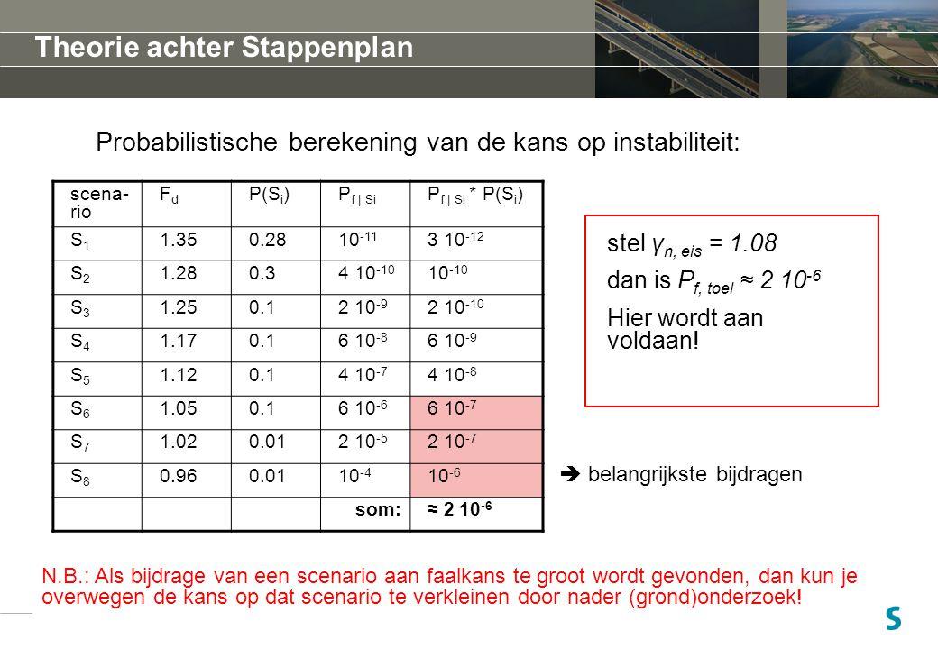 28 Probabilistische berekening van de kans op instabiliteit: cursus/workshop schematiseringfactor Delft 11 juni 2010 scena- rio FdFd P(S i )P f | Si P