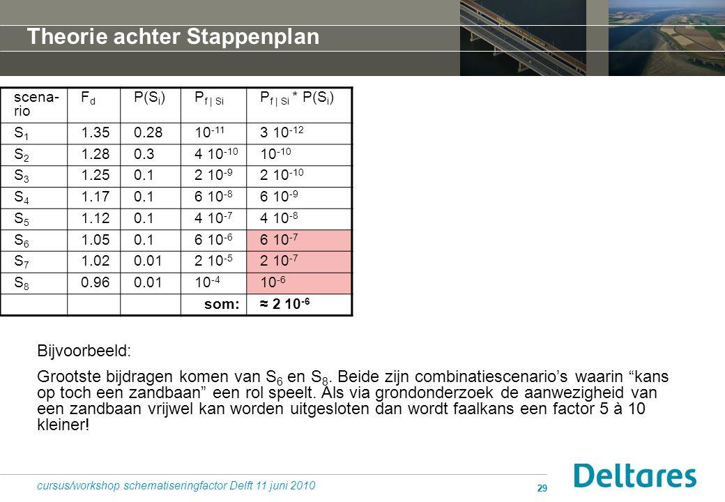 29 cursus/workshop schematiseringfactor Delft 11 juni 2010 scena- rio FdFd P(S i )P f | Si P f | Si * P(S i ) S1S1 1.350.2810 -11 3 10 -12 S2S2 1.280.