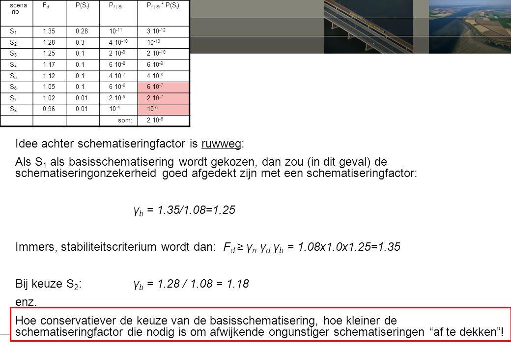 30. schematiseringfactor cursus/workshop schematiseringfactor Delft 11 juni 2010 scena -rio FdFd P(S i )P f | Si P f | Si * P(S i ) S1S1 1.350.2810 -1