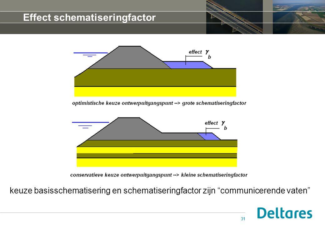 """31 Effect schematiseringfactor keuze basisschematisering en schematiseringfactor zijn """"communicerende vaten"""""""