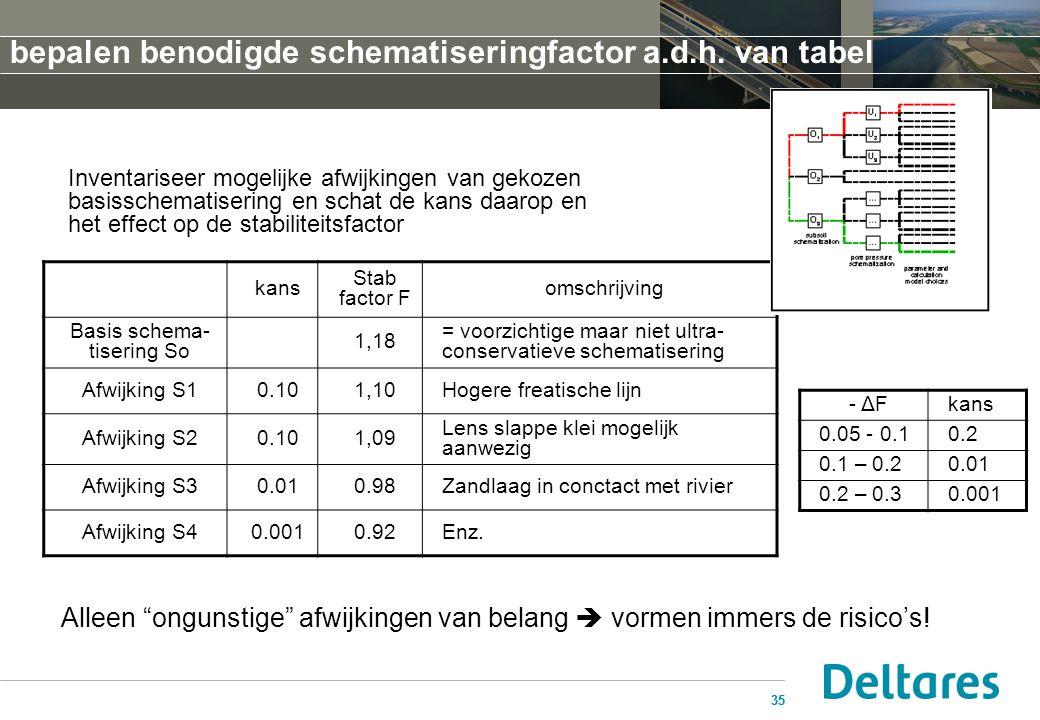 35 kans Stab factor F omschrijving Basis schema- tisering So 1,18 = voorzichtige maar niet ultra- conservatieve schematisering Afwijking S10.101,10Hog