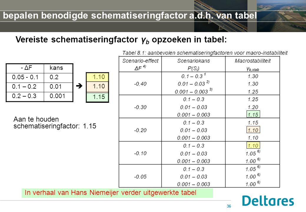 36 Vereiste schematiseringfactor γ b opzoeken in tabel: - ΔFkans 0.05 - 0.10.2 0.1 – 0.20.01 0.2 – 0.30.001 1.10 1.15 Aan te houden schematiseringfact