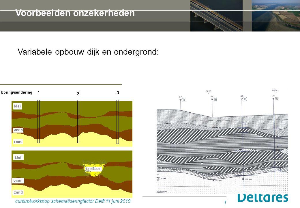 28 Probabilistische berekening van de kans op instabiliteit: cursus/workshop schematiseringfactor Delft 11 juni 2010 scena- rio FdFd P(S i )P f | Si P f | Si * P(S i ) S1S1 1.350.2810 -11 3 10 -12 S2S2 1.280.34 10 -10 10 -10 S3S3 1.250.12 10 -9 2 10 -10 S4S4 1.170.16 10 -8 6 10 -9 S5S5 1.120.14 10 -7 4 10 -8 S6S6 1.050.16 10 -6 6 10 -7 S7S7 1.020.012 10 -5 2 10 -7 S8S8 0.960.0110 -4 10 -6 som:≈ 2 10 -6 stel γ n, eis = 1.08 dan is P f, toel ≈ 2 10 -6 Hier wordt aan voldaan.